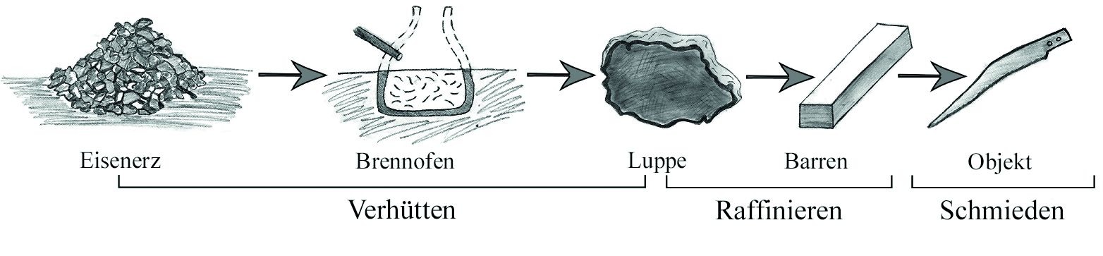 Fig. 2_Metalurgická Chaine Operatoire
